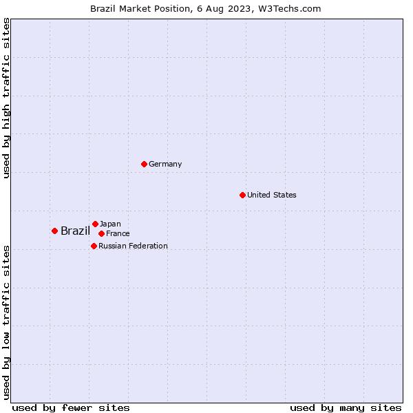 Market position of Brazil