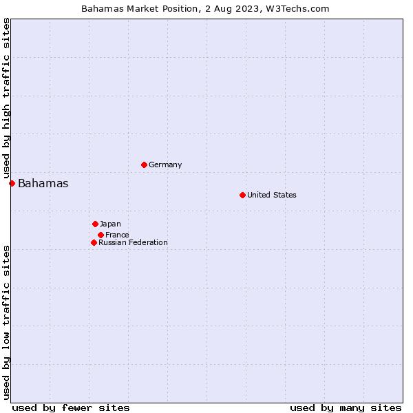 Market position of Bahamas