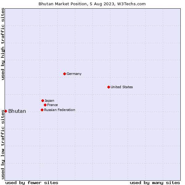 Market position of Bhutan