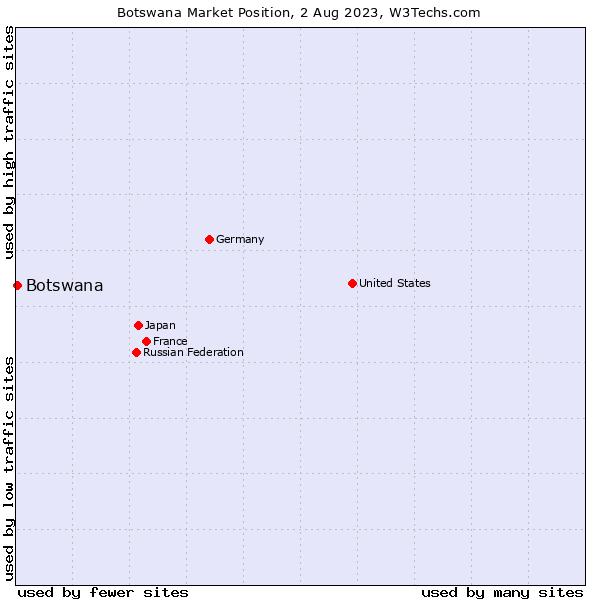 Market position of Botswana