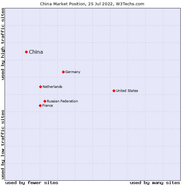 Market position of China