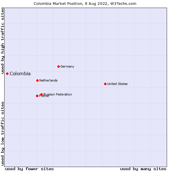 Market position of Colombia