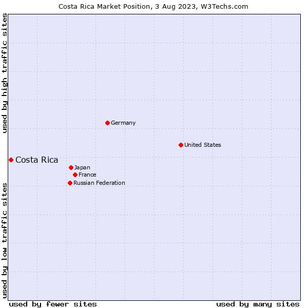 Market position of Costa Rica