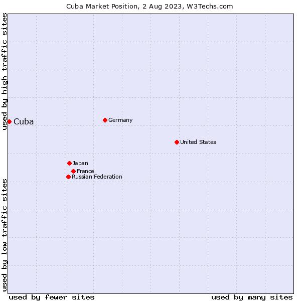 Market position of Cuba