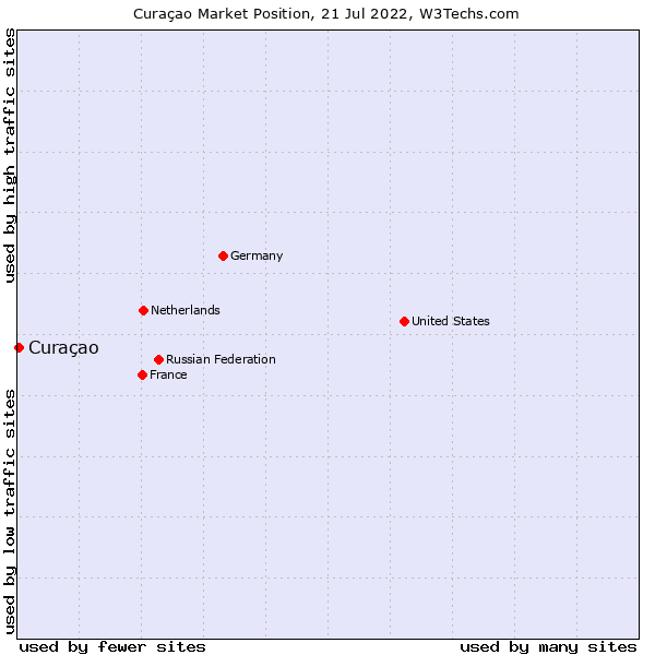 Market position of Curaçao