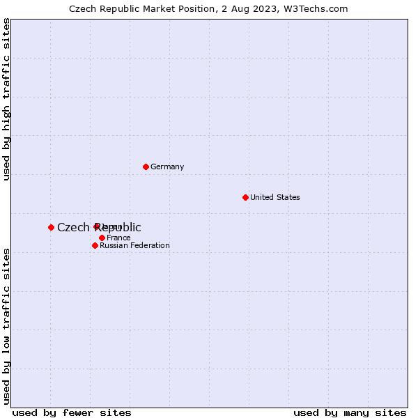 Market position of Czech Republic