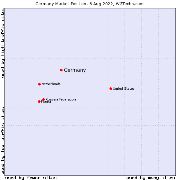 Market position of Germany