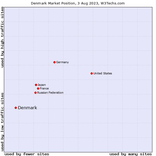 Market position of Denmark