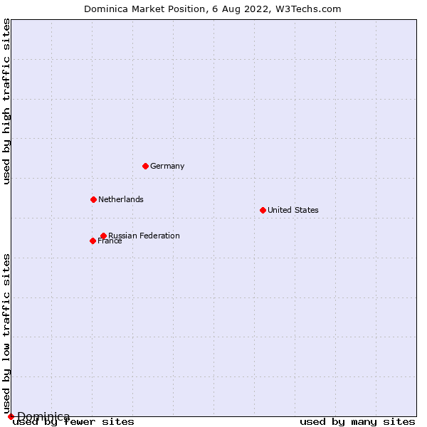 Market position of Dominica