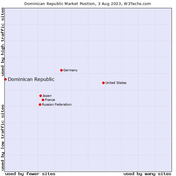 Market position of Dominican Republic