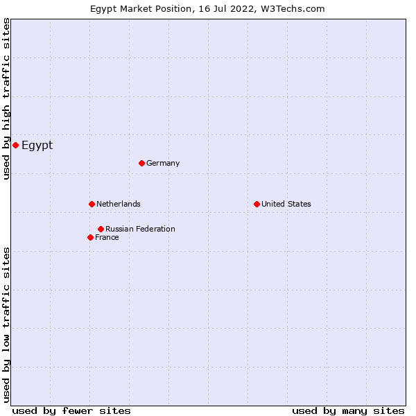 Market position of Egypt