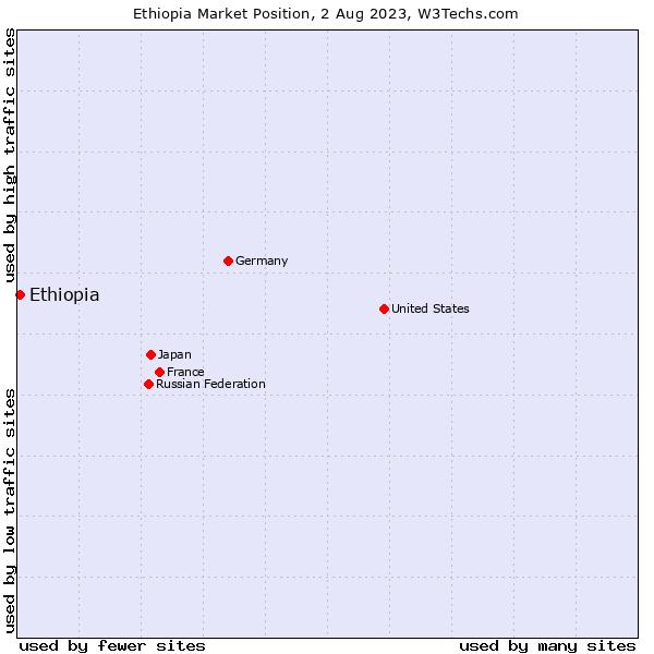 Market position of Ethiopia