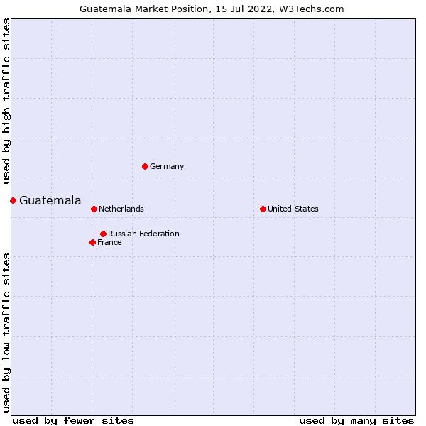 Market position of Guatemala