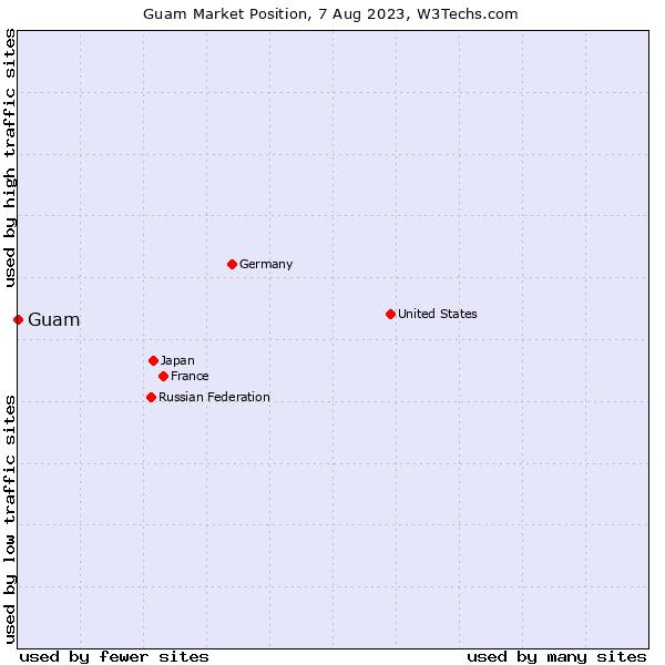 Market position of Guam