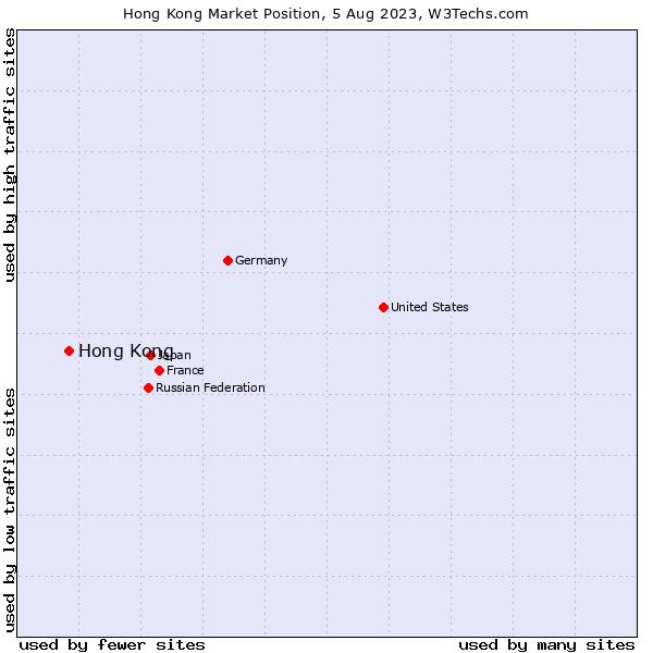 Market position of Hong Kong