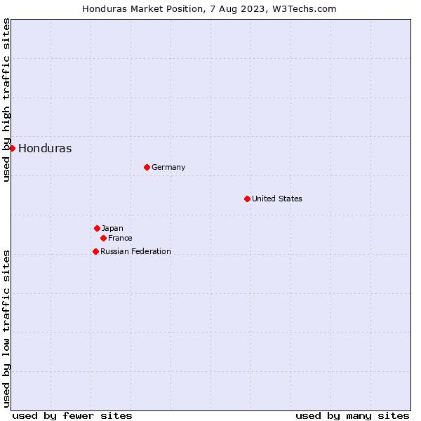 Market position of Honduras