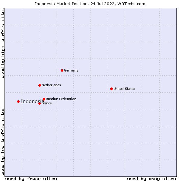 Market position of Indonesia