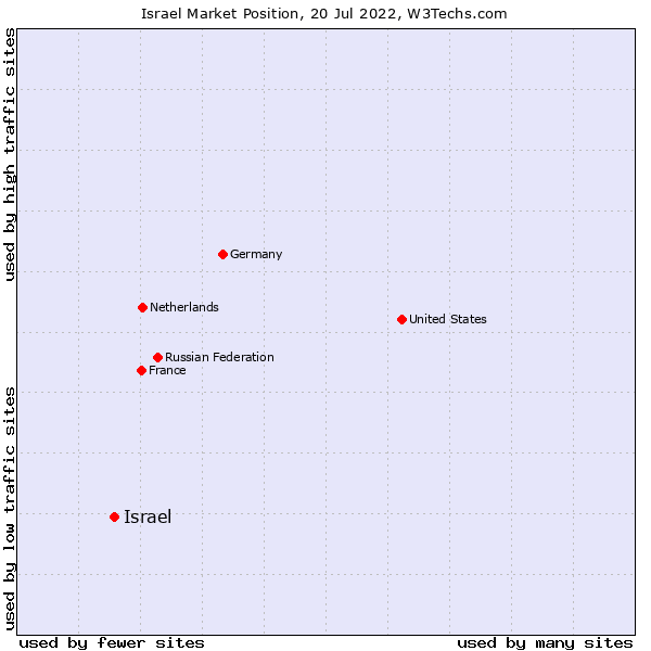 Market position of Israel