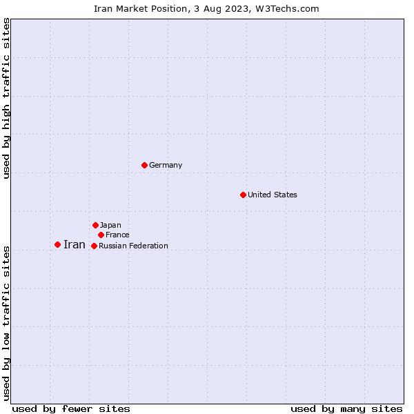 Market position of Iran