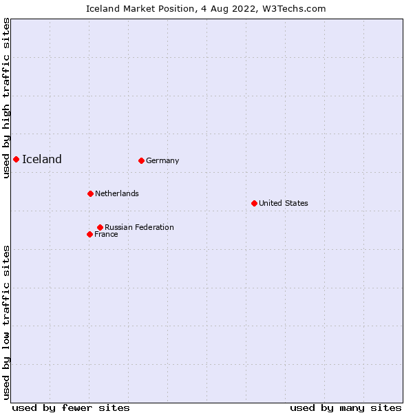 Market position of Iceland