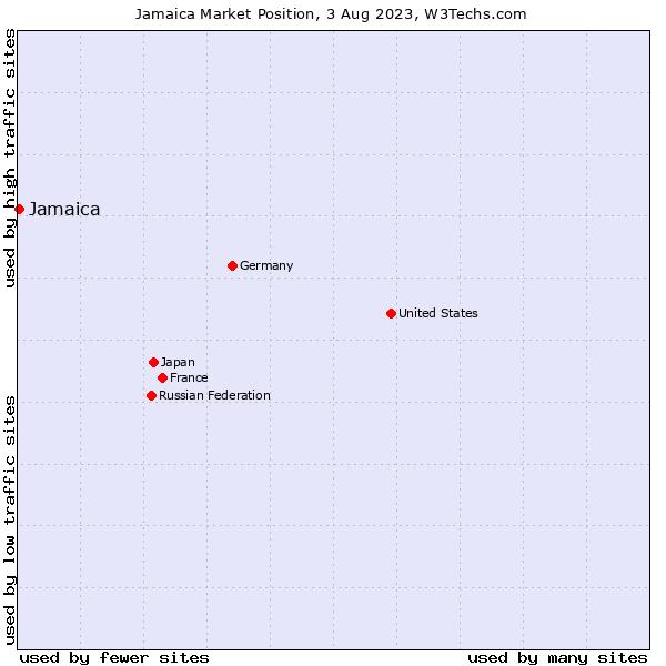 Market position of Jamaica
