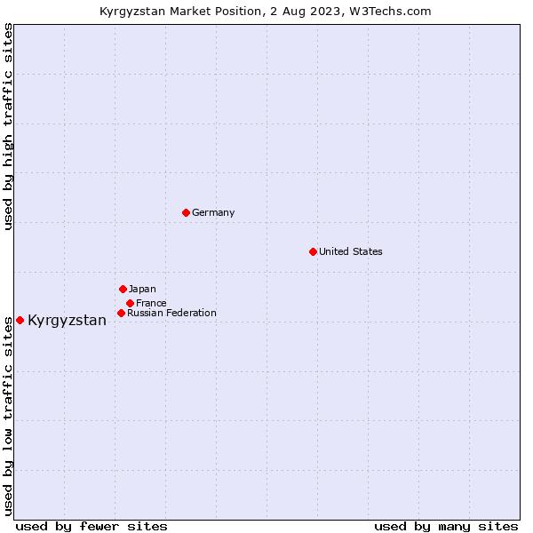 Market position of Kyrgyzstan