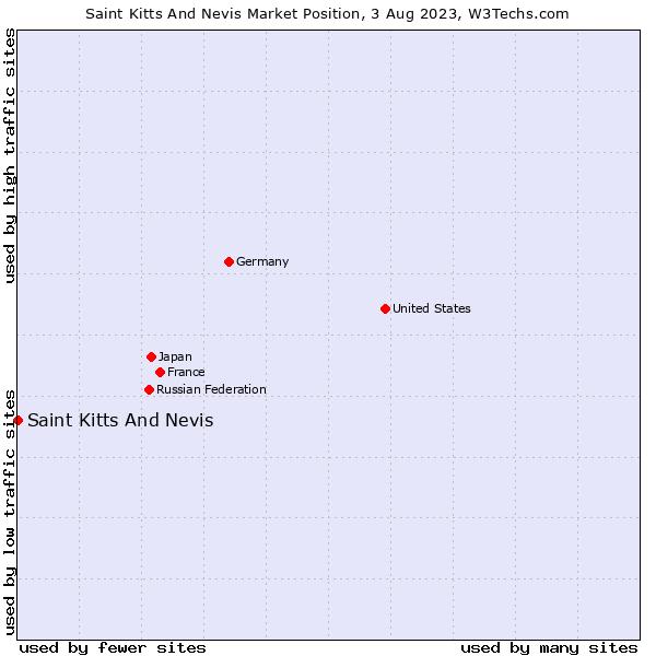 Market position of Saint Kitts And Nevis