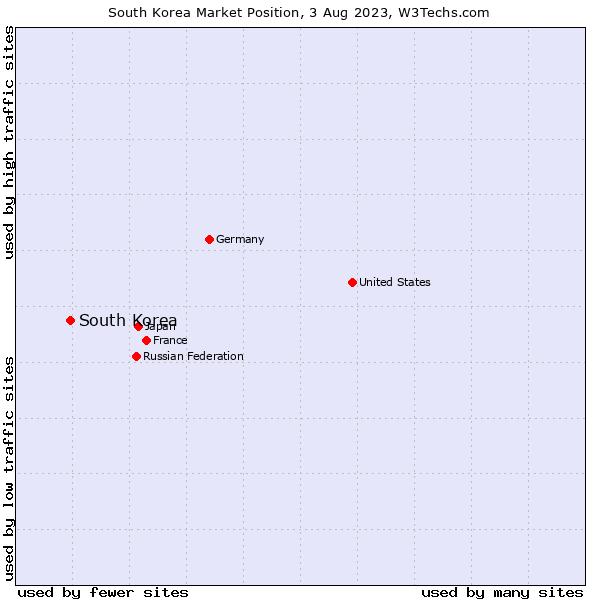 Market position of South Korea