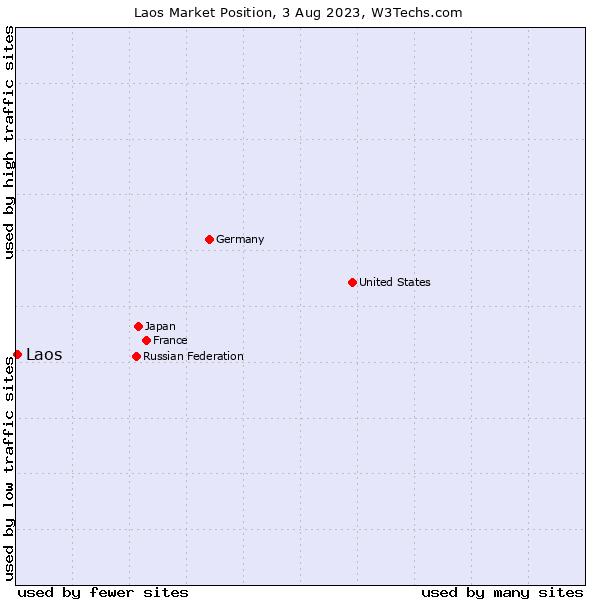 Market position of Laos