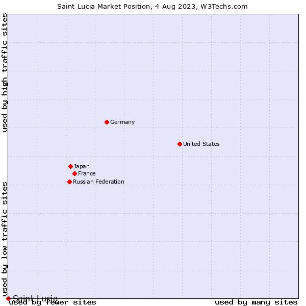 Market position of Saint Lucia