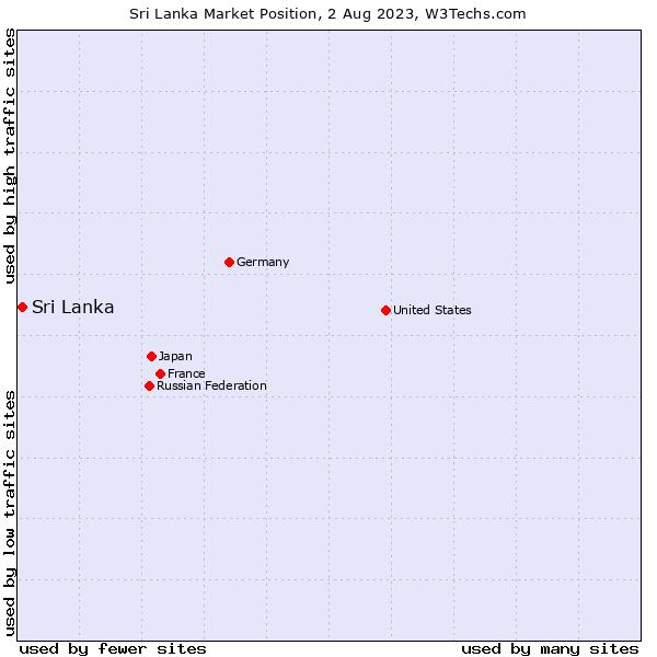 Market position of Sri Lanka