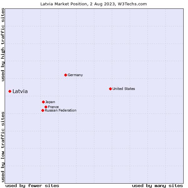 Market position of Latvia