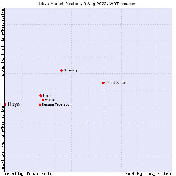 Market position of Libya