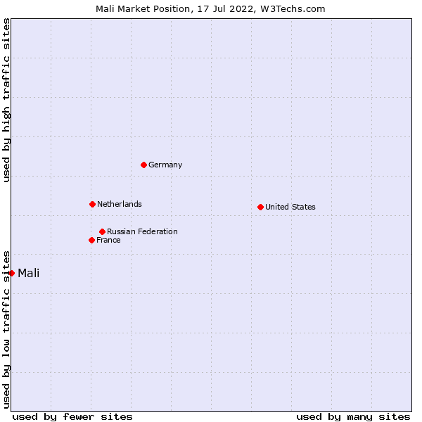 Market position of Mali