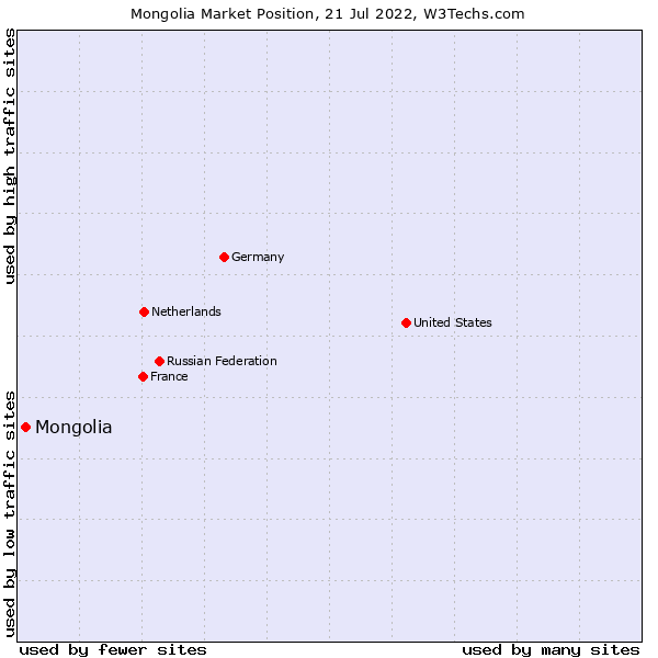 Market position of Mongolia