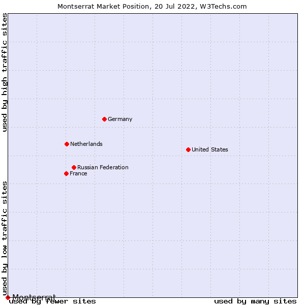 Market position of Montserrat