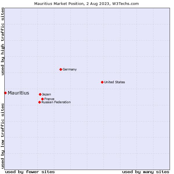 Market position of Mauritius