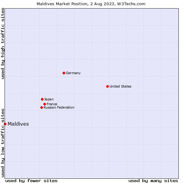 Market position of Maldives