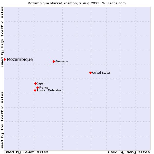 Market position of Mozambique