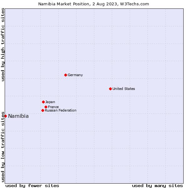 Market position of Namibia