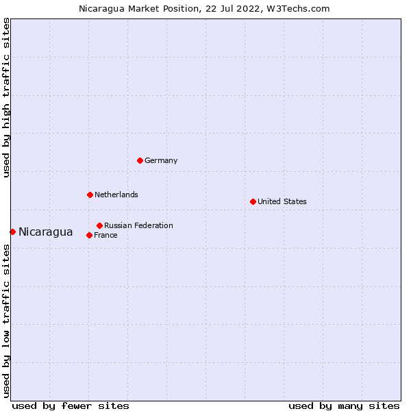 Market position of Nicaragua