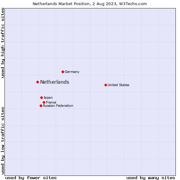 Market position of Netherlands