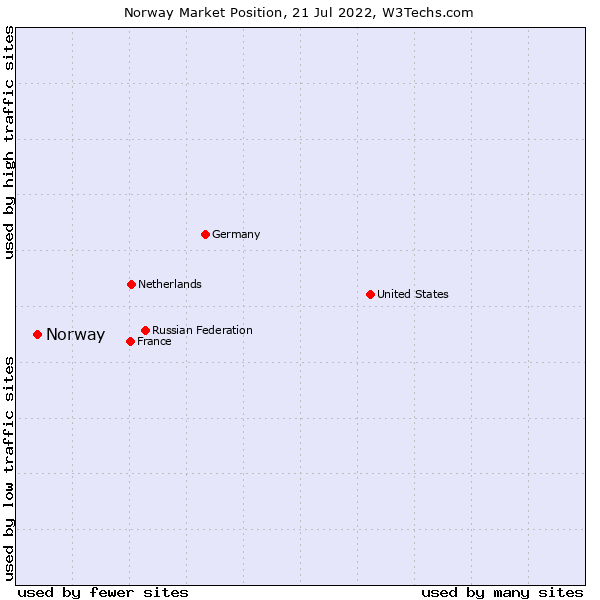 Market position of Norway