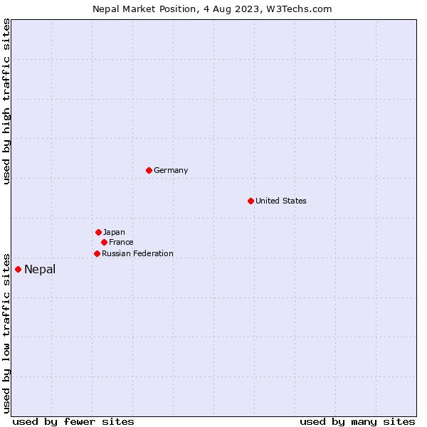 Market position of Nepal