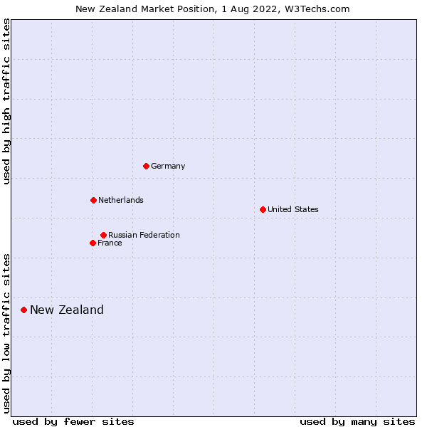 Market position of New Zealand and territories