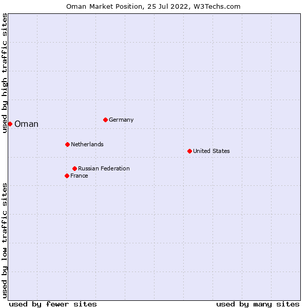 Market position of Oman