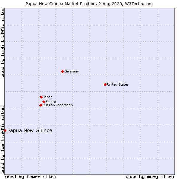 Market position of Papua New Guinea