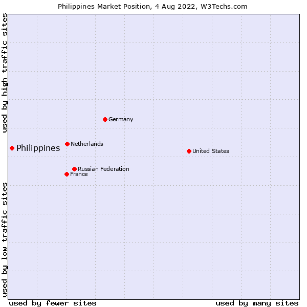 Market position of Philippines