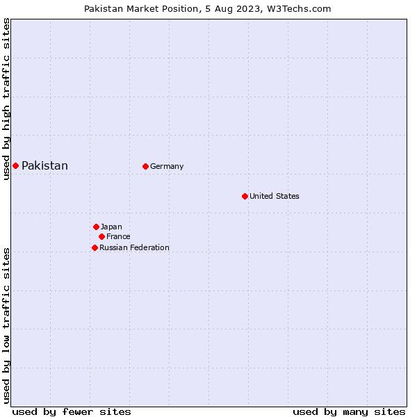 Market position of Pakistan
