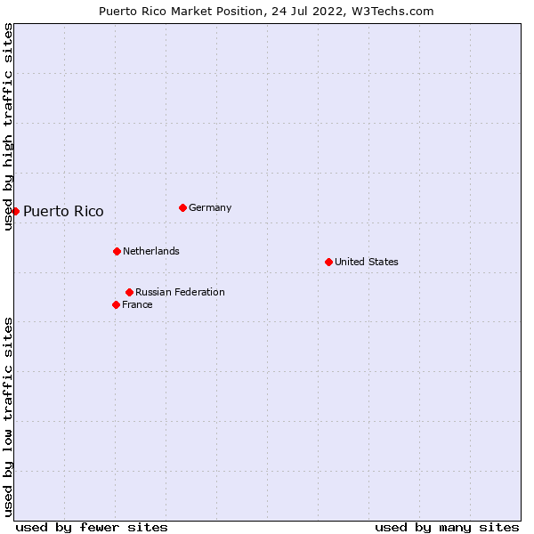 Market position of Puerto Rico